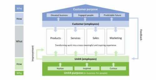 strategie Unit4-customer succces