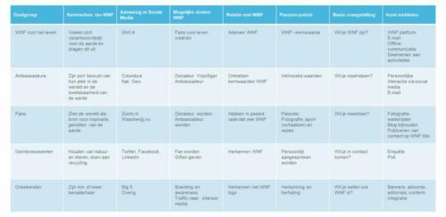 strategie WNF social media