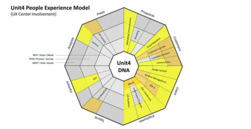strategie people experience model