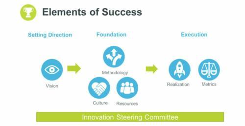 strategie unit4 innovatie3