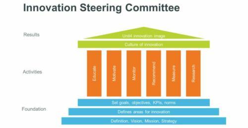 strategie unit4 innovatie5